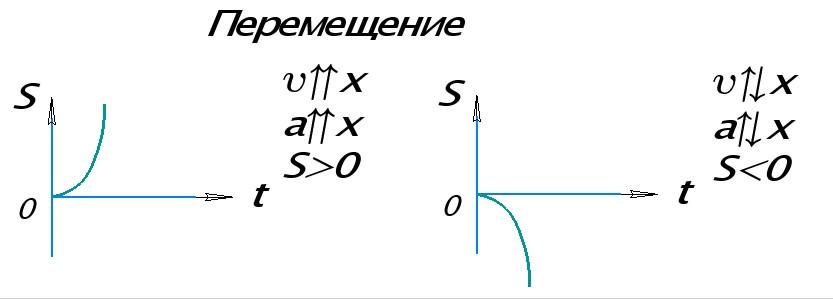 Графики перемещения при равноускоренном прямолинейном движении