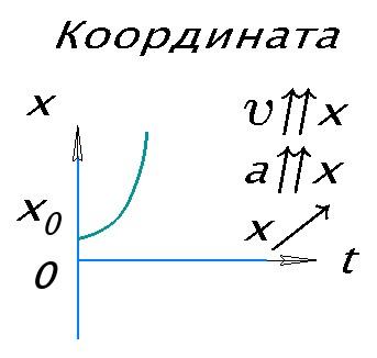 График координаты при равноускоренном прямолинейном движении