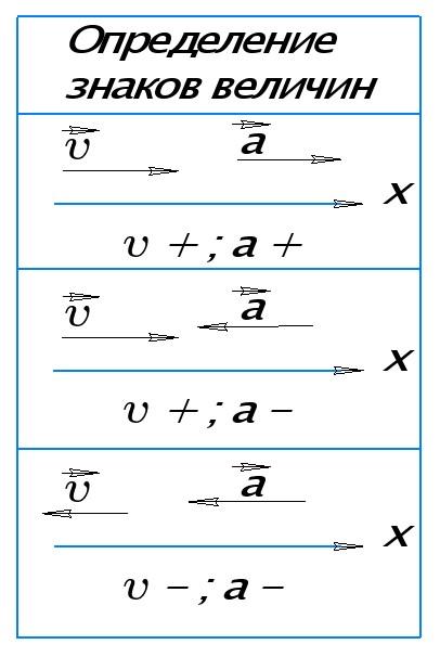 Определение знаков проекций скорости и ускорения