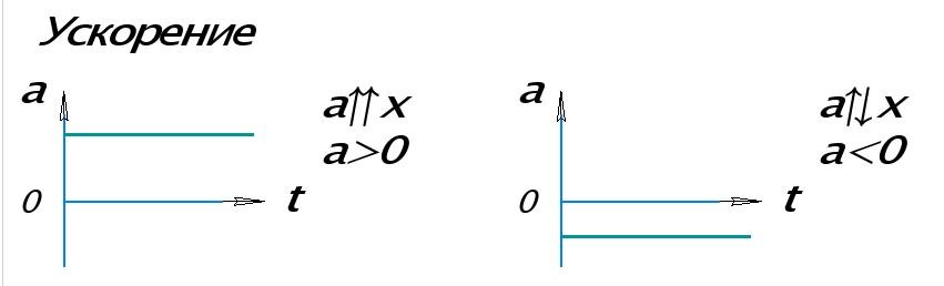 Графики ускорения при равноускоренном прямолинейном движении