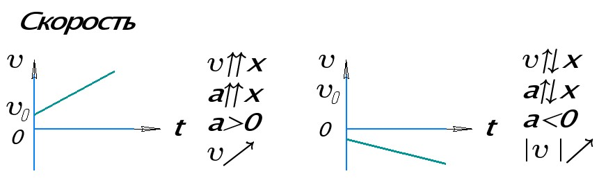 Графики скорости при равноускоренном прямолинейном движении