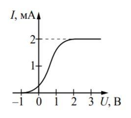 Физика ЕГЭ 2021 Демоверсия Решение задания 32