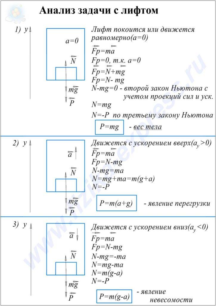 Конспект к теме Анализ задачи с лифтом